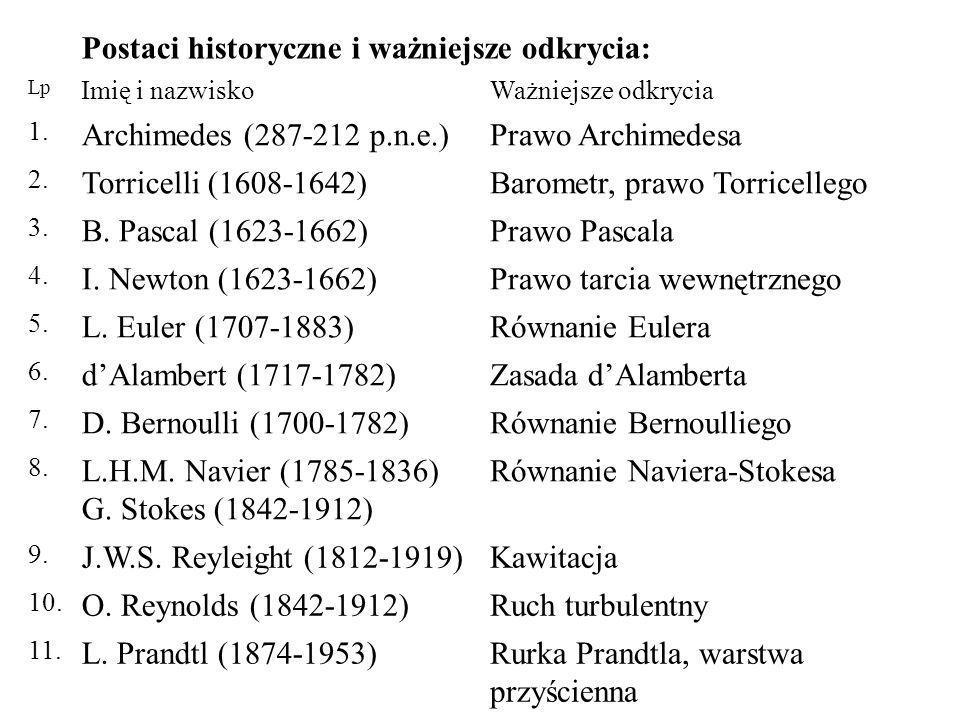 Postaci historyczne i ważniejsze odkrycia: Lp Imię i nazwiskoWażniejsze odkrycia 1.
