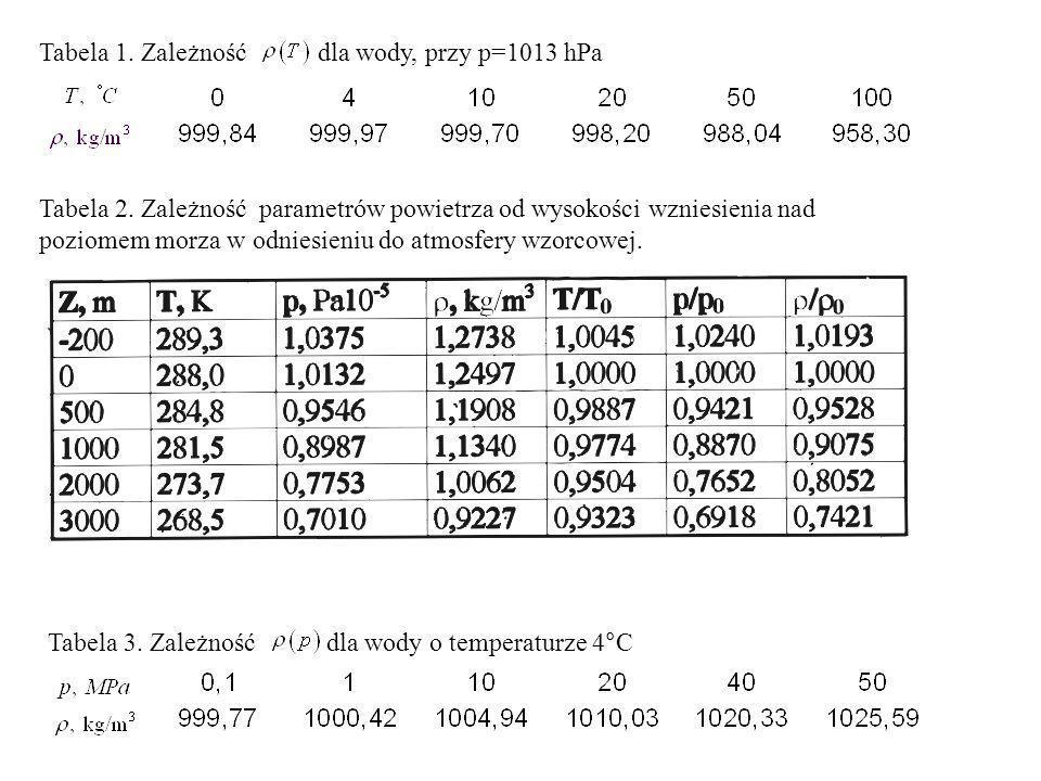 Tabela 1.Zależność dla wody, przy p=1013 hPa Tabela 2.