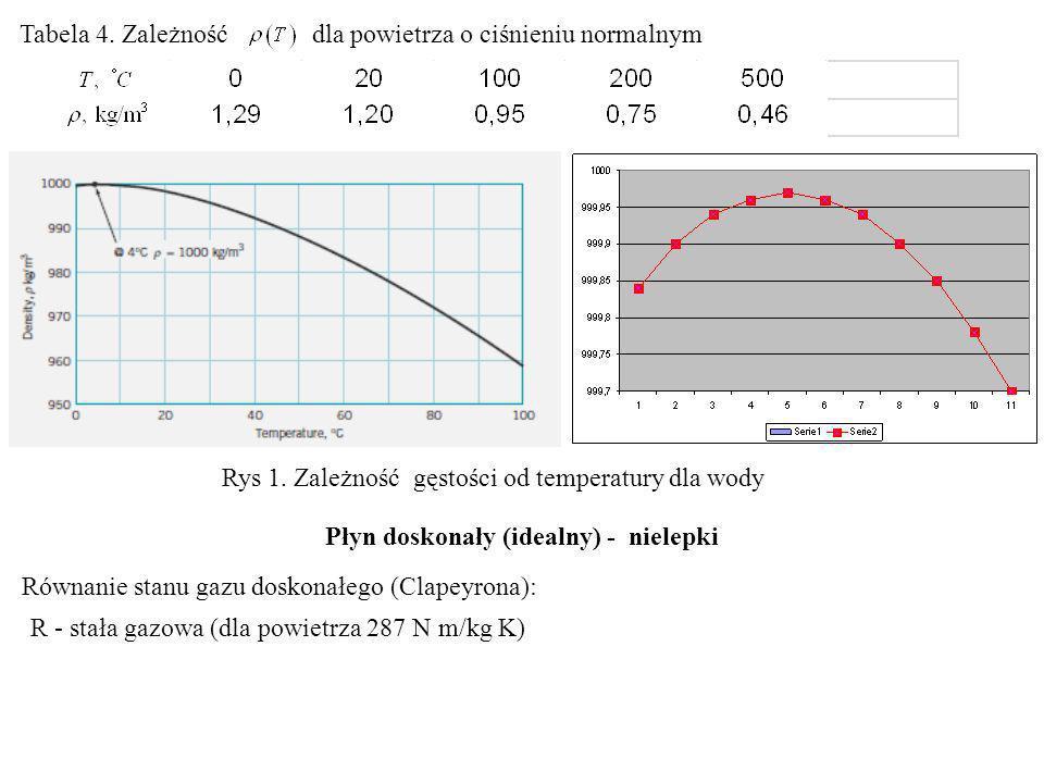 Wysokość słupka w rurkach kapilarnych zależy od kąta styku pomiędzy powierzchnią ciała stałego-cieczy-gazu.