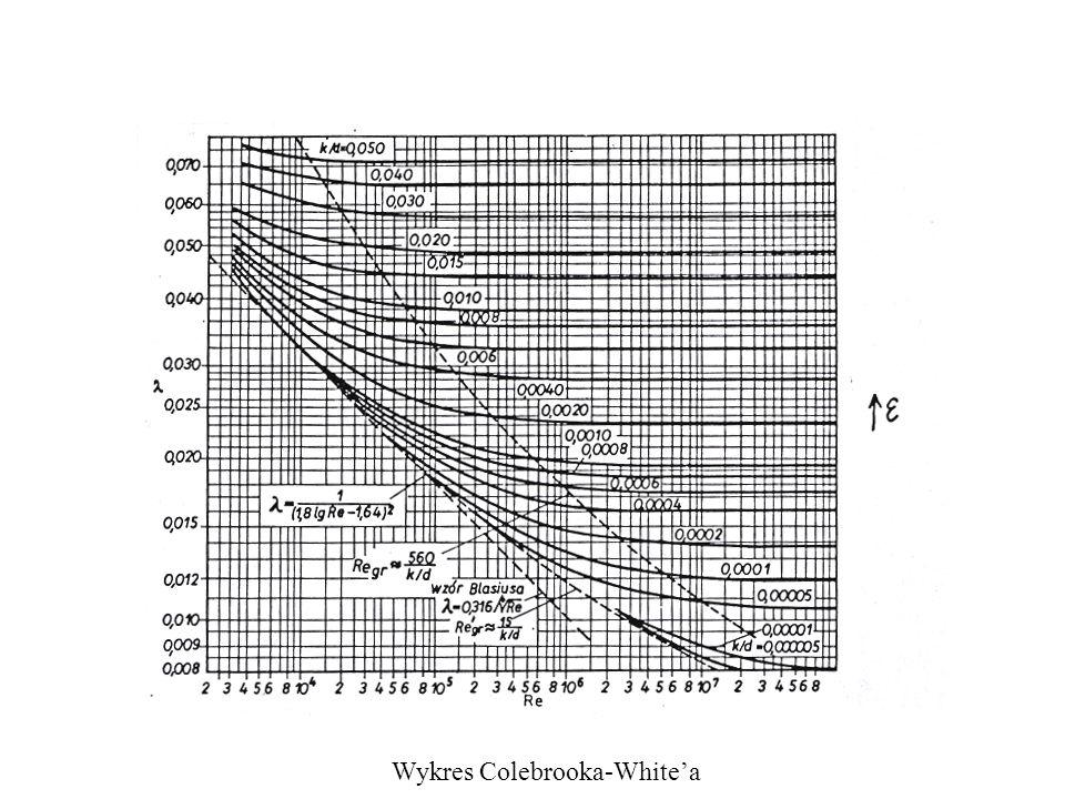 Wykres Colebrooka-Whitea