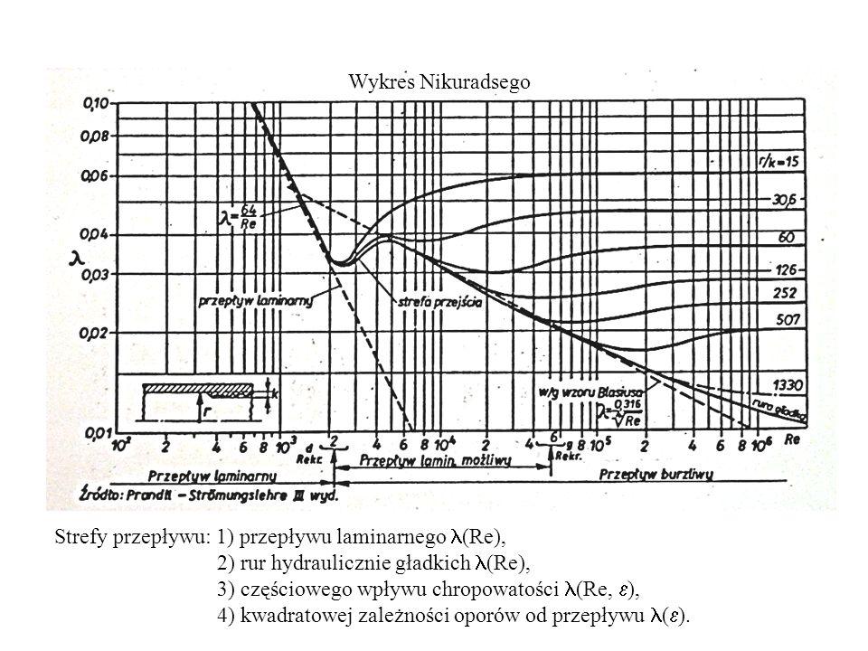 Wykres Nikuradsego Strefy przepływu: 1) przepływu laminarnego (Re), 2) rur hydraulicznie gładkich (Re), 3) częściowego wpływu chropowatości (Re, ), 4) kwadratowej zależności oporów od przepływu ( ).