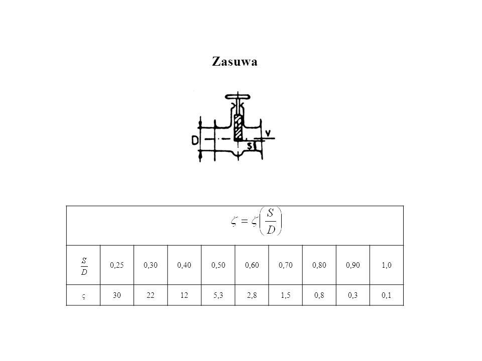 Zasuwa 0,250,300,400,500,600,700,800,901,0 ς3022125,32,81,50,80,30,1