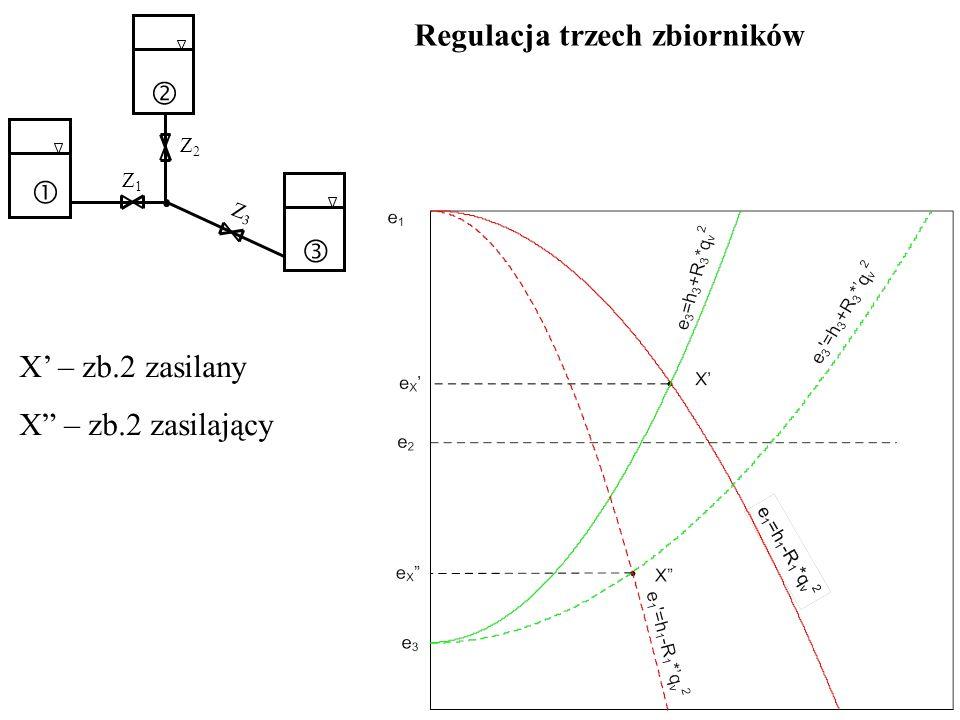 Regulacja trzech zbiorników Z2Z2 Z1Z1 Z3Z3 X – zb.2 zasilany X – zb.2 zasilający
