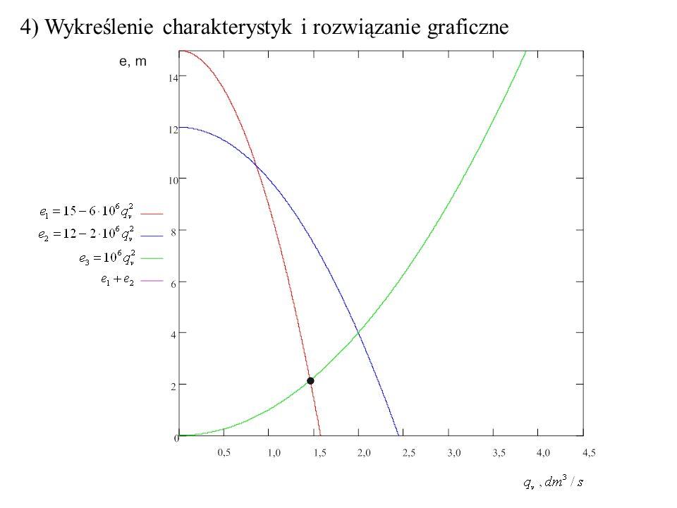 4) Wykreślenie charakterystyk i rozwiązanie graficzne