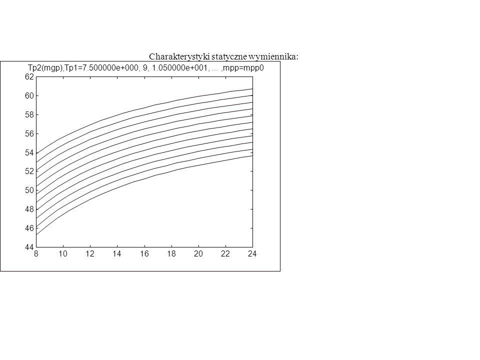 81012141618202224 44 46 48 50 52 54 56 58 60 62 Tp2(mgp),Tp1=7.500000e+000, 9, 1.050000e+001,...,mpp=mpp0 Charakterystyki statyczne wymiennika: