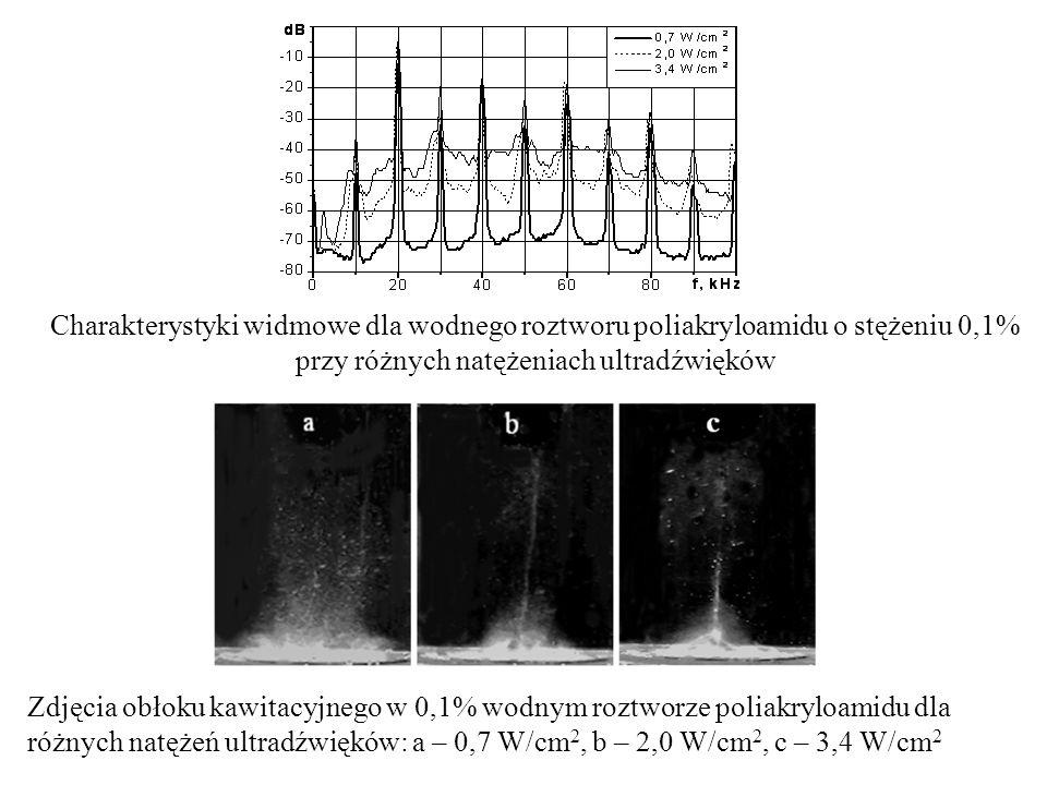 Charakterystyki widmowe dla wodnego roztworu poliakryloamidu o stężeniu 0,1% przy różnych natężeniach ultradźwięków Zdjęcia obłoku kawitacyjnego w 0,1