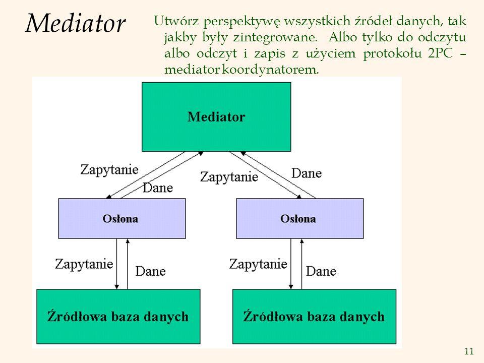 11 Mediator Utwórz perspektywę wszystkich źródeł danych, tak jakby były zintegrowane. Albo tylko do odczytu albo odczyt i zapis z użyciem protokołu 2P