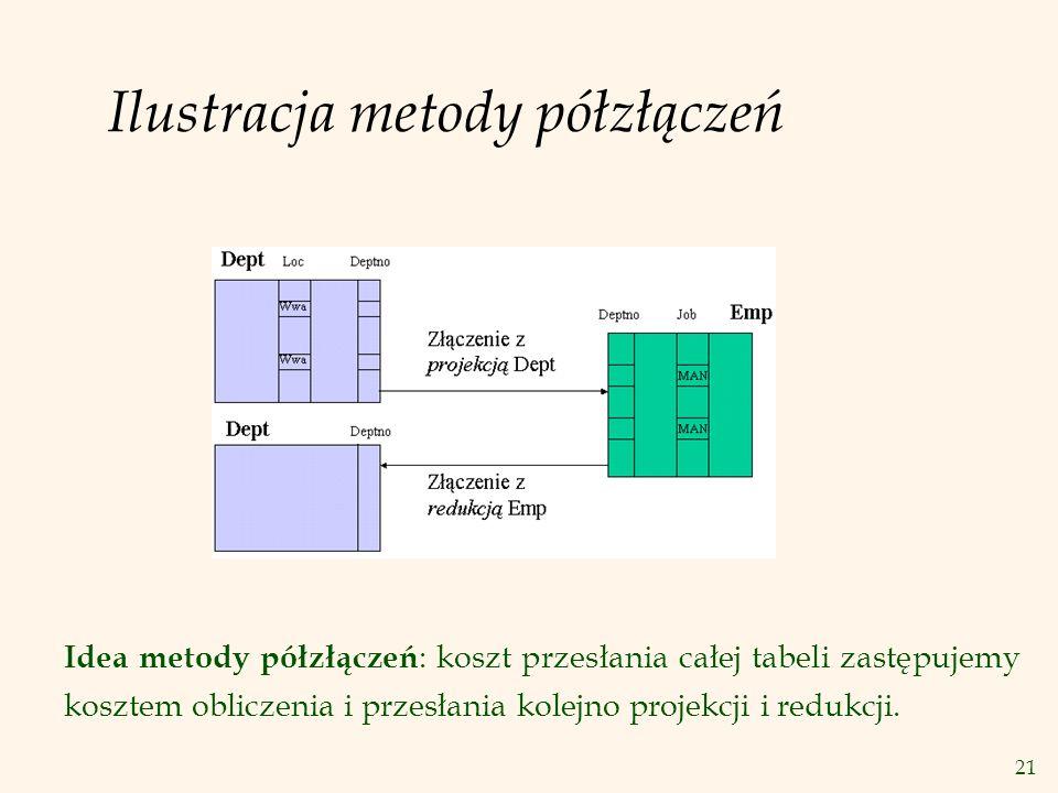 21 Ilustracja metody półzłączeń Idea metody półzłączeń : koszt przesłania całej tabeli zastępujemy kosztem obliczenia i przesłania kolejno projekcji i