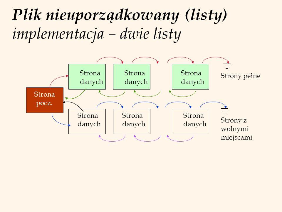 Plik nieuporządkowany (listy) implementacja – dwie listy Strona pocz. Strona danych Strona danych Strona danych Strona danych Strona danych Strona dan