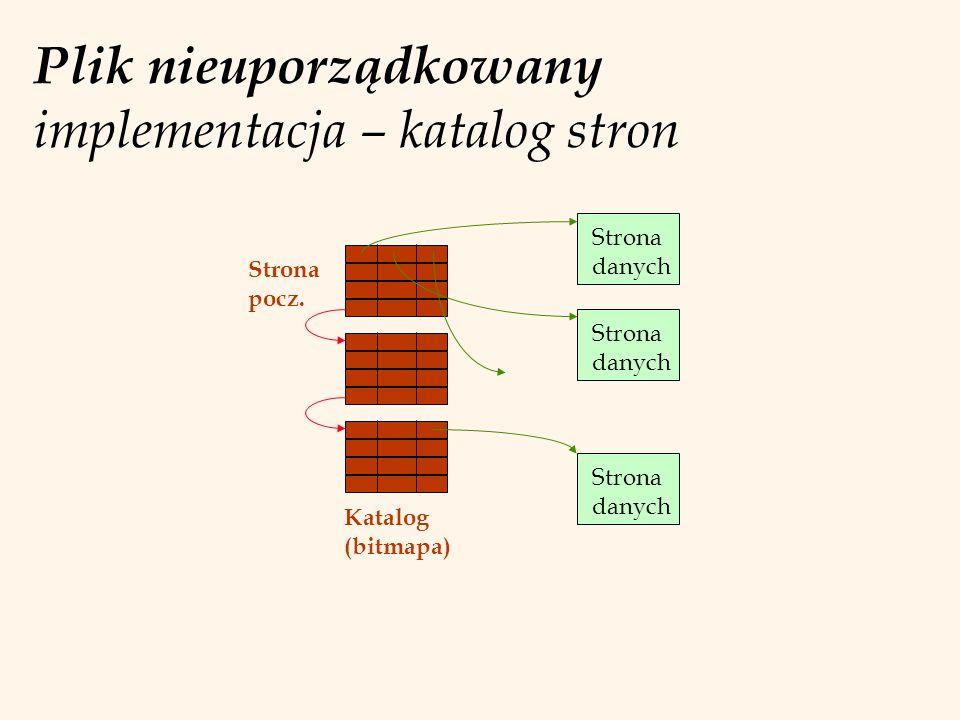 Plik nieuporządkowany implementacja – katalog stron Strona danych Strona danych Strona danych Strona pocz. Katalog (bitmapa)
