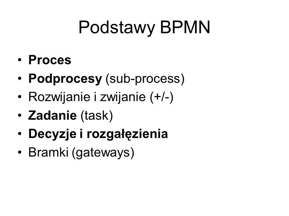 Podstawy BPMN Proces Podprocesy (sub-process) Rozwijanie i zwijanie (+/-) Zadanie (task) Decyzje i rozgałęzienia Bramki (gateways)