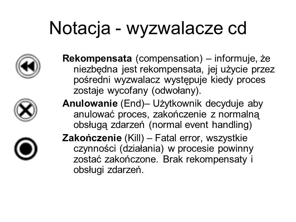Notacja - wyzwalacze cd Rekompensata (compensation) – informuje, że niezbędna jest rekompensata, jej użycie przez pośredni wyzwalacz występuje kiedy p