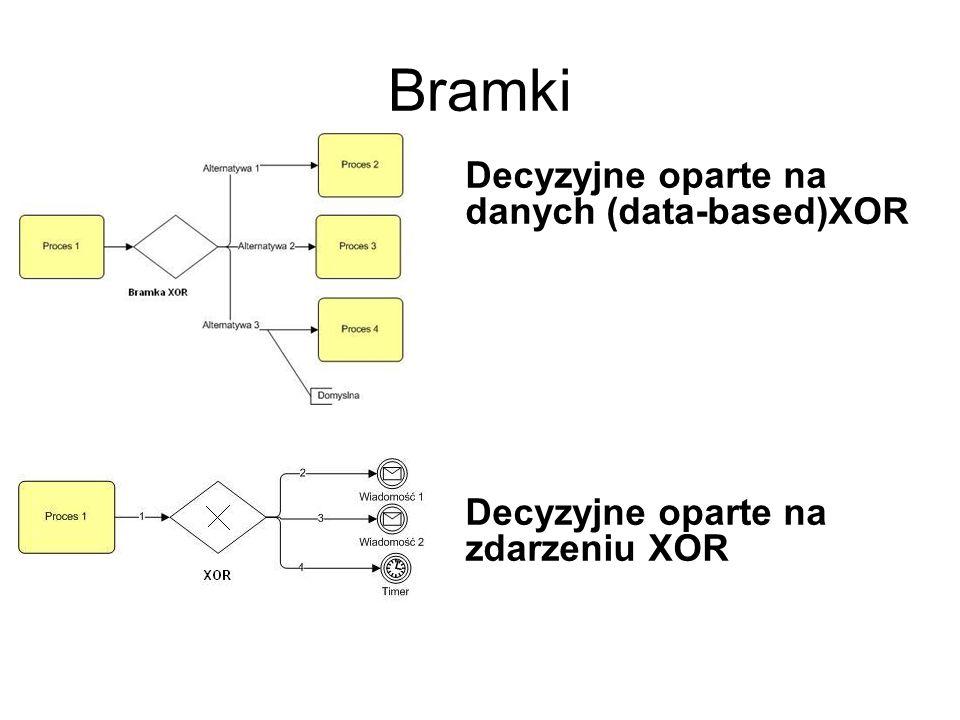Bramki Decyzyjne oparte na danych (data-based)XOR Decyzyjne oparte na zdarzeniu XOR