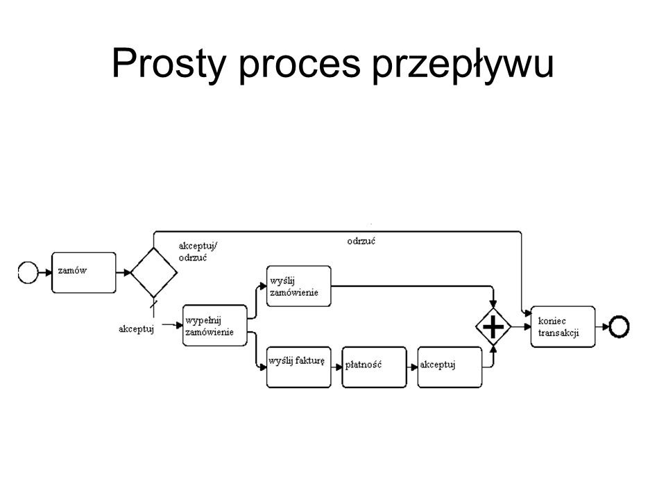 Prosty proces przepływu