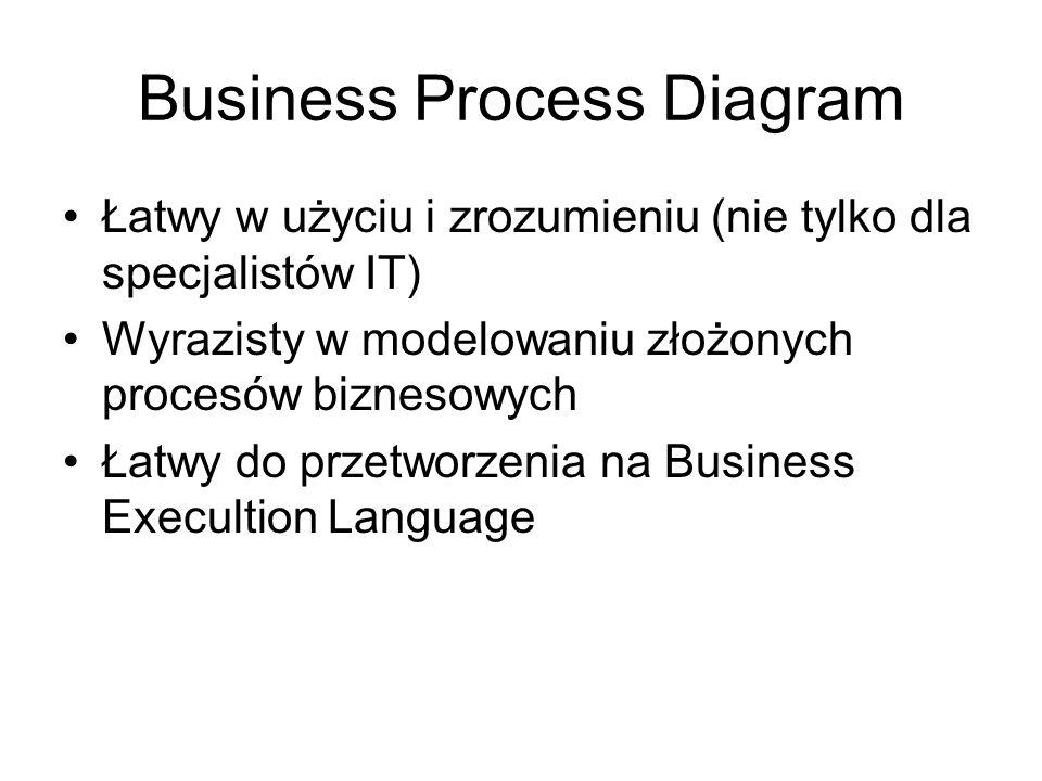 Business Process Diagram Łatwy w użyciu i zrozumieniu (nie tylko dla specjalistów IT) Wyrazisty w modelowaniu złożonych procesów biznesowych Łatwy do