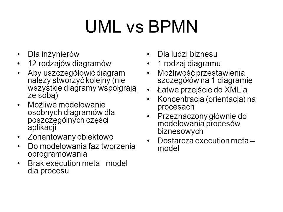 UML vs BPMN Dla inżynierów 12 rodzajów diagramów Aby uszczegółowić diagram należy stworzyć kolejny (nie wszystkie diagramy współgrają ze sobą) Możliwe