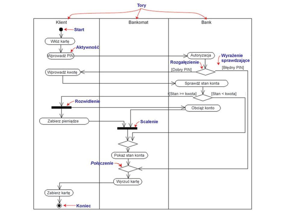 Podsumowanie BPMN to: –Nowa notacja –Jeden diagram –Przejrzystość i zrozumiałość dla ludzi biznesu –Łatwość modelowania złożonych procesów biznesowych.