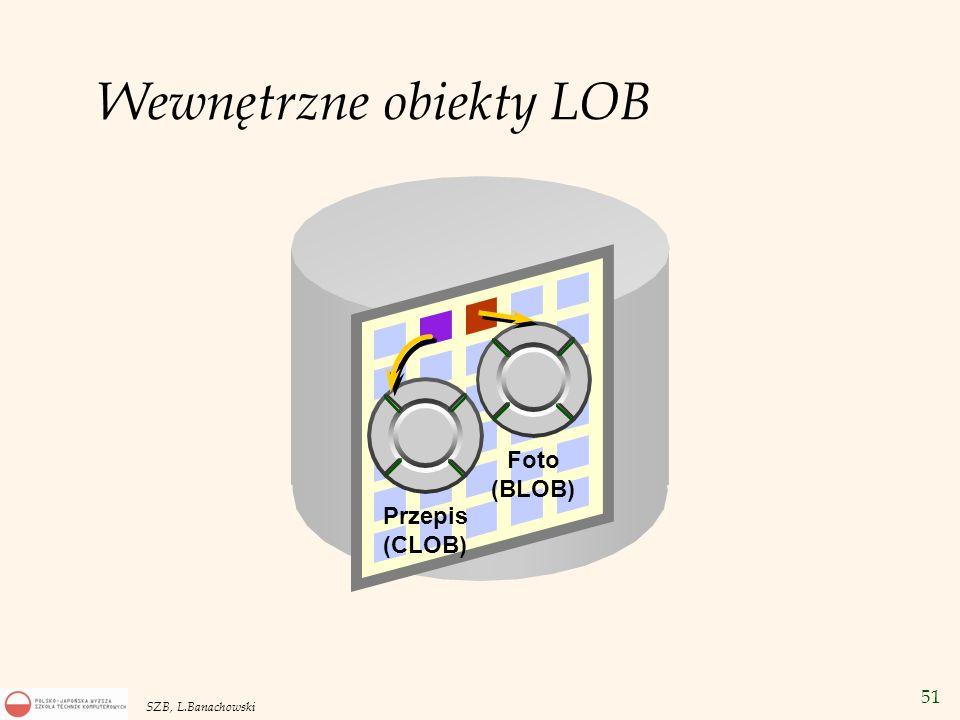 51 SZB, L.Banachowski Przepis (CLOB) Foto (BLOB) Wewnętrzne obiekty LOB