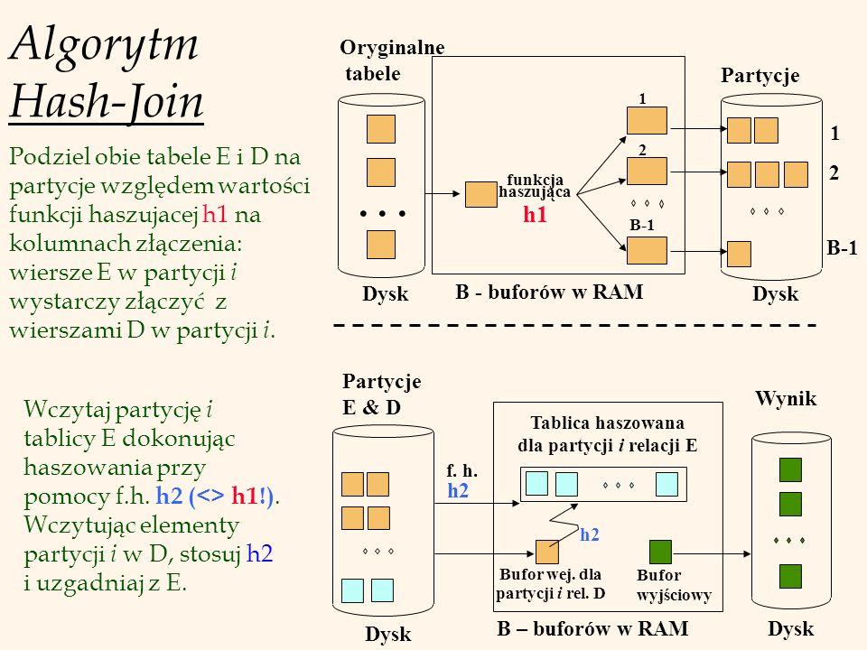 Algorytm Hash-Join Partycje E & D Bufor wej. dla partycji i rel.