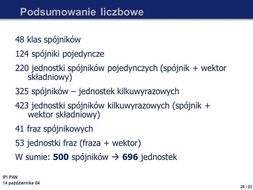 25 / 23 IPI PAN 14 października 04 Podsumowanie liczbowe 48 klas spójników 124 spójniki pojedyncze 220 jednostki spójników pojedynczych (spójnik + wek
