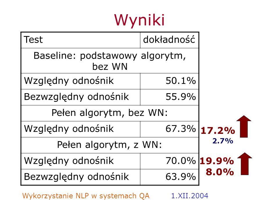 Wykorzystanie NLP w systemach QA 1.XII.2004 Wyniki Testdokładność Baseline: podstawowy algorytm, bez WN Względny odnośnik50.1% Bezwzględny odnośnik55.
