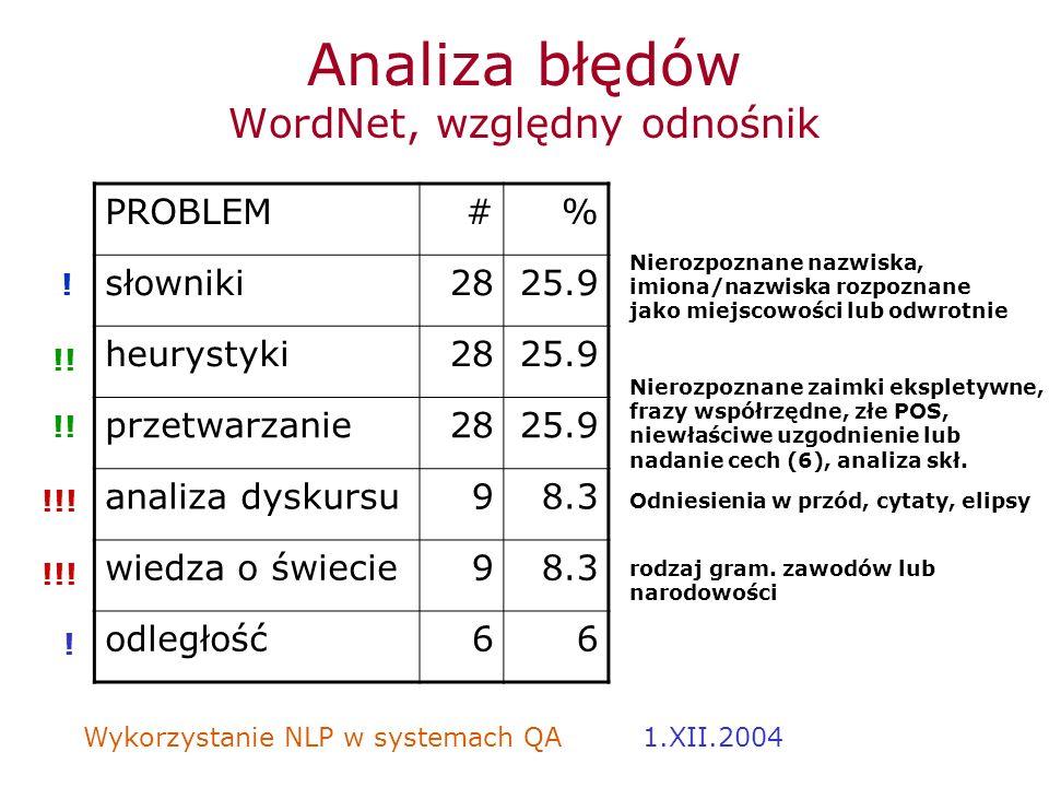 Wykorzystanie NLP w systemach QA 1.XII.2004 Analiza błędów WordNet, względny odnośnik PROBLEM#% słowniki2825.9 heurystyki2825.9 przetwarzanie2825.9 an