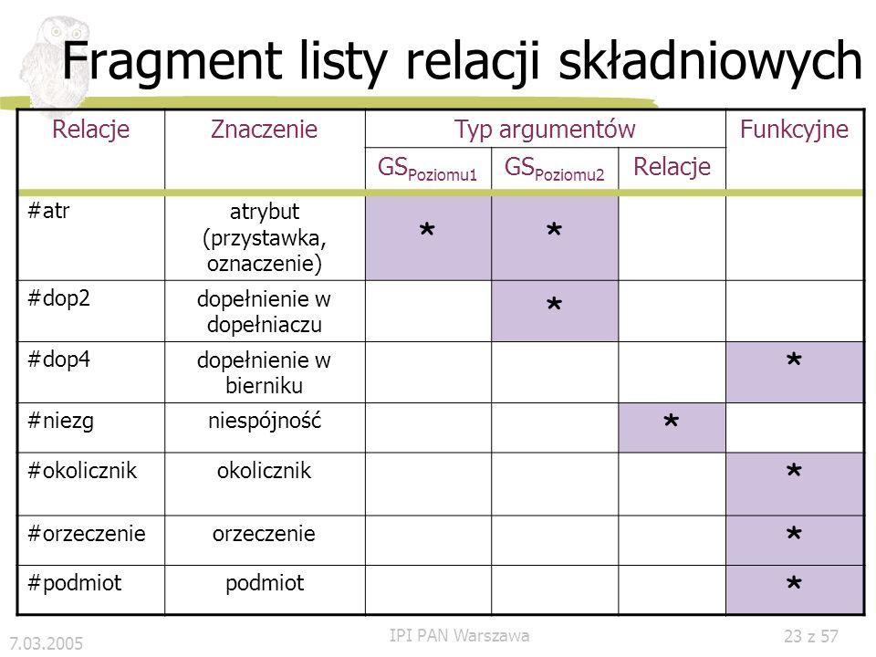 7.03.2005 IPI PAN Warszawa 22 z 57 Zdanie c.d. S, jak i każda inna GS, etykietowana jest cechami gramatycznymi indeks zdania tryb czas strona itp. Rel