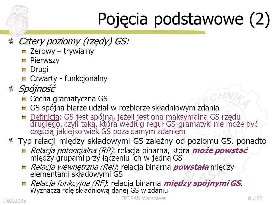7.03.2005 IPI PAN Warszawa 8 z 57 Pojęcia podstawowe (2) Cztery poziomy (rzędy) GS: Zerowy – trywialny Pierwszy Drugi Czwarty - funkcjonalny Spójność Cecha gramatyczna GS GS spójna bierze udział w rozbiorze składniowym zdania Definicja: GS jest spójną, jeżeli jest ona maksymalną GS rzędu drugiego, czyli taką, która według reguł GS-gramatyki nie może być częścią jakiejkolwiek GS poza samym zdaniem Typ relacji między składowymi GS zależny od poziomu GS, ponadto Relacja potencjalna (RP): relacja binarna, która może powstać między grupami przy łączeniu ich w jedną GS Relacja wewnętrzna (Rel): relacja binarna powstała między elementami składowymi GS Relacja funkcyjna (RF): relacja binarna między spójnymi GS.