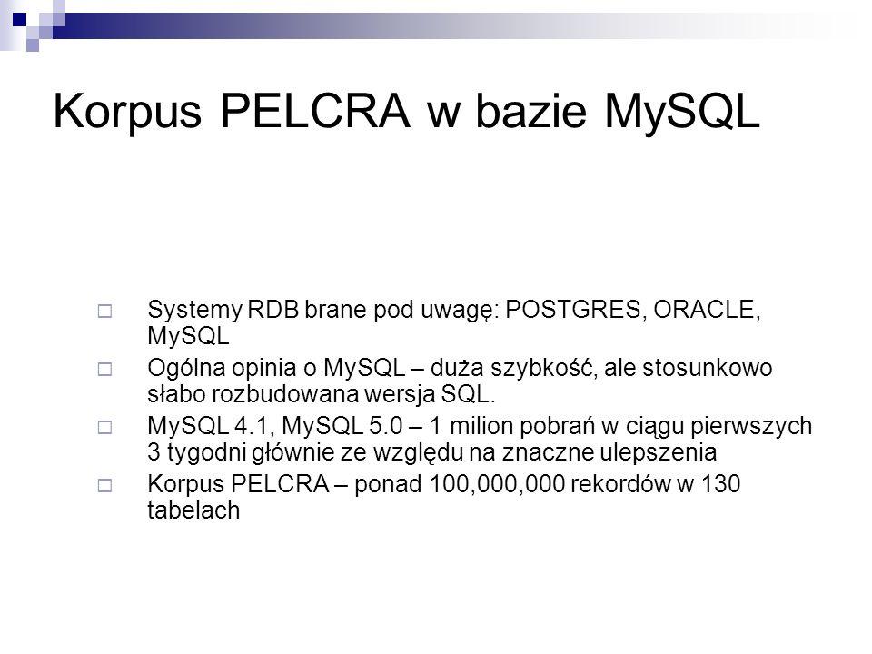 Korpus PELCRA w bazie MySQL Systemy RDB brane pod uwagę: POSTGRES, ORACLE, MySQL Ogólna opinia o MySQL – duża szybkość, ale stosunkowo słabo rozbudowana wersja SQL.