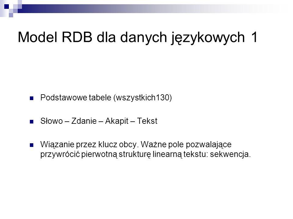 Model RDB dla danych językowych 1 Podstawowe tabele (wszystkich130) Słowo – Zdanie – Akapit – Tekst Wiązanie przez klucz obcy.