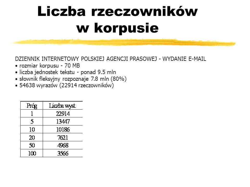 Liczba rzeczowników w korpusie DZIENNIK INTERNETOWY POLSKIEJ AGENCJI PRASOWEJ - WYDANIE E-MAIL rozmiar korpusu - 70 MB liczba jednostek tekstu - ponad