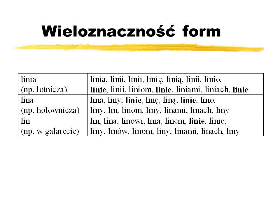 Wieloznaczność form