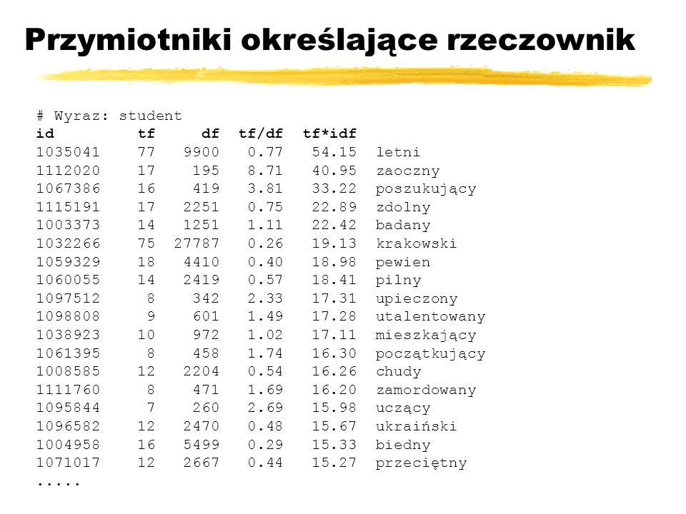 Przymiotniki określające rzeczownik # Wyraz: student id tf df tf/df tf*idf 1035041 77 9900 0.77 54.15 letni 1112020 17 195 8.71 40.95 zaoczny 1067386
