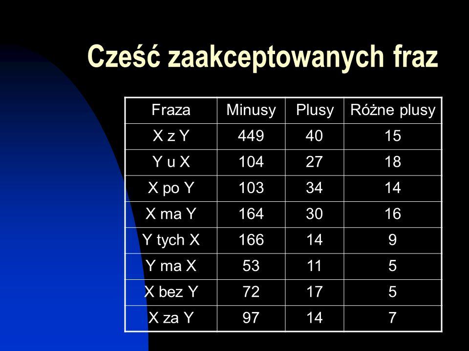 Cześć zaakceptowanych fraz FrazaMinusyPlusyRóżne plusy X z Y4494015 Y u X1042718 X po Y1033414 X ma Y1643016 Y tych X166149 Y ma X53115 X bez Y72175 X
