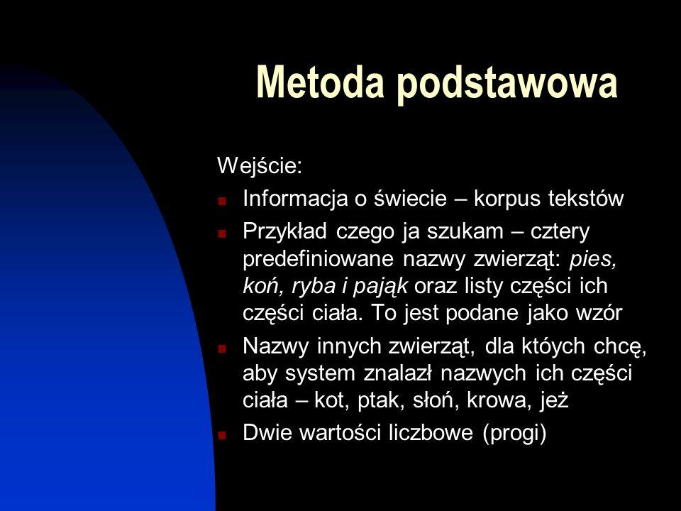 Metoda podstawowa Wejście: Informacja o świecie – korpus tekstów Przykład czego ja szukam – cztery predefiniowane nazwy zwierząt: pies, koń, ryba i pa