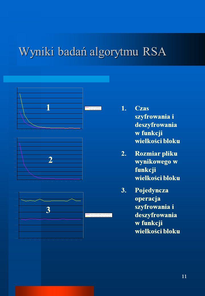 11 Wyniki badań algorytmu RSA 1.Czas szyfrowania i deszyfrowania w funkcji wielkości bloku 2.Rozmiar pliku wynikowego w funkcji wielkości bloku 3.Poje
