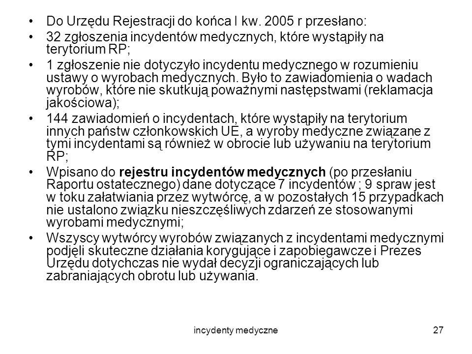 incydenty medyczne27 Do Urzędu Rejestracji do końca I kw. 2005 r przesłano: 32 zgłoszenia incydentów medycznych, które wystąpiły na terytorium RP; 1 z