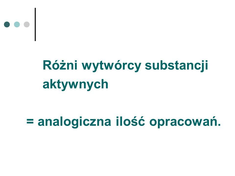 Różni wytwórcy substancji aktywnych = analogiczna ilość opracowań.