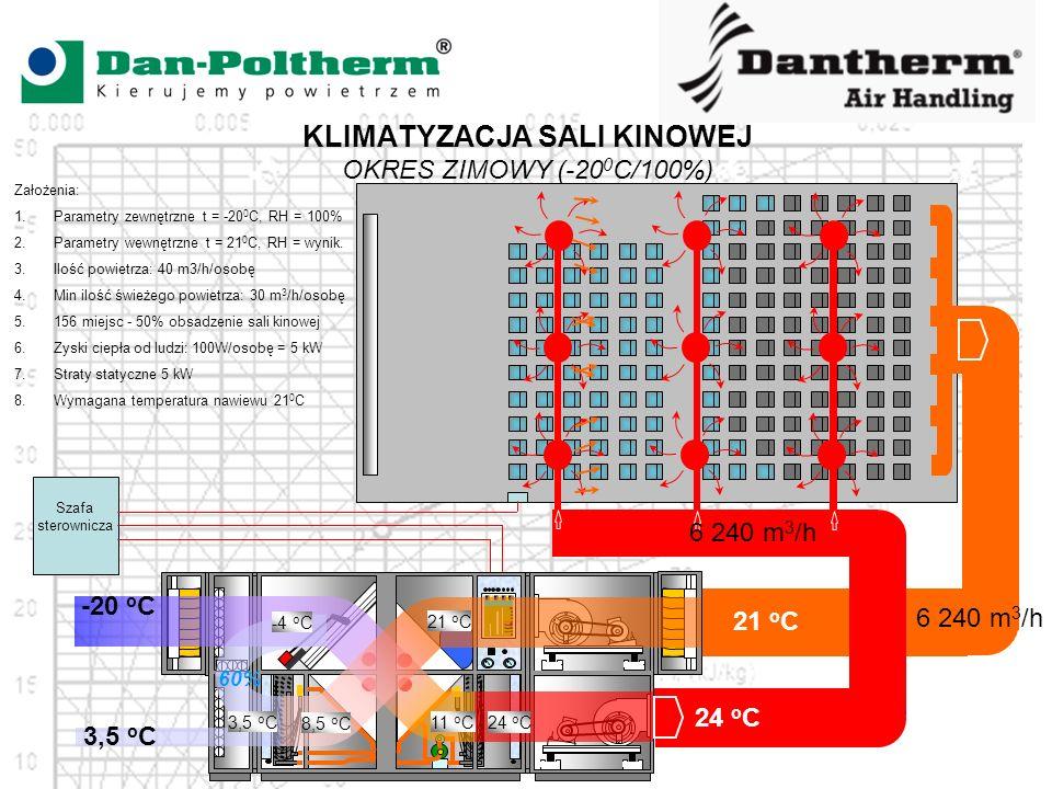 KLIMATYZACJA SALI KINOWEJ OKRES ZIMOWY (-20 0 C/100%) Szafa sterownicza 3,5 o C 8,5 o C 11 o C 24 o C 21 o C 24 o C 21 o C 6 240 m 3 /h 3,5 o C Założenia: 1.Parametry zewnętrzne t = -20 0 C, RH = 100% 2.Parametry wewnętrzne t = 21 0 C, RH = wynik.