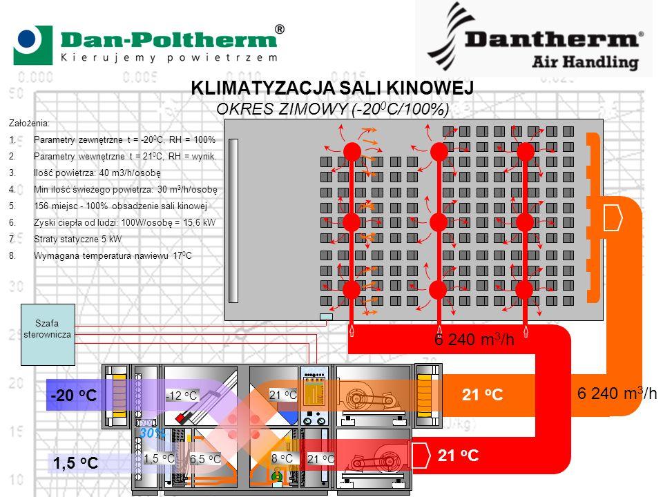 KLIMATYZACJA SALI KINOWEJ OKRES ZIMOWY (-20 0 C/100%) Szafa sterownicza -20 o C 1,5 o C 6,5 o C 8 o C 21 o C -12 o C 21 o C 6 240 m 3 /h Założenia: 1.Parametry zewnętrzne t = -20 0 C, RH = 100% 2.Parametry wewnętrzne t = 21 0 C, RH = wynik.
