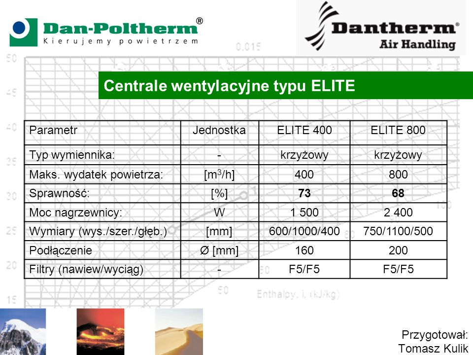 Centrale wentylacyjne typu ELITE Przygotował: Tomasz Kulik ParametrJednostkaELITE 400ELITE 800 Typ wymiennika:-krzyżowy Maks. wydatek powietrza:[m 3 /