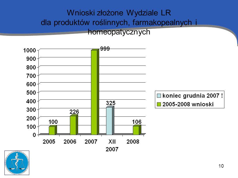 10 Wnioski złożone Wydziale LR dla produktów roślinnych, farmakopealnych i homeopatycznych