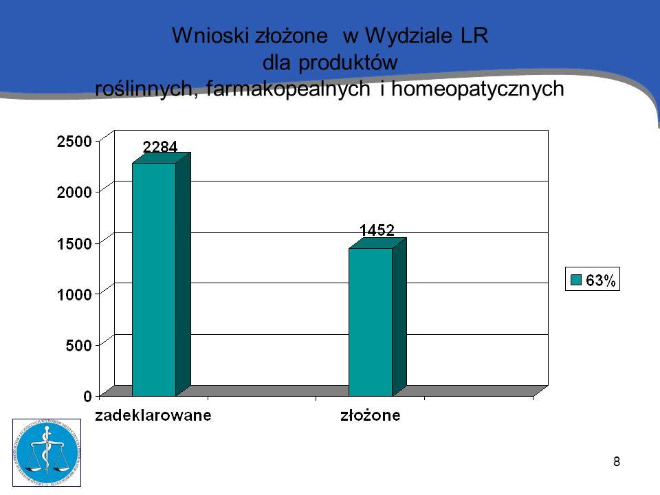 8 Wnioski złożone w Wydziale LR dla produktów roślinnych, farmakopealnych i homeopatycznych