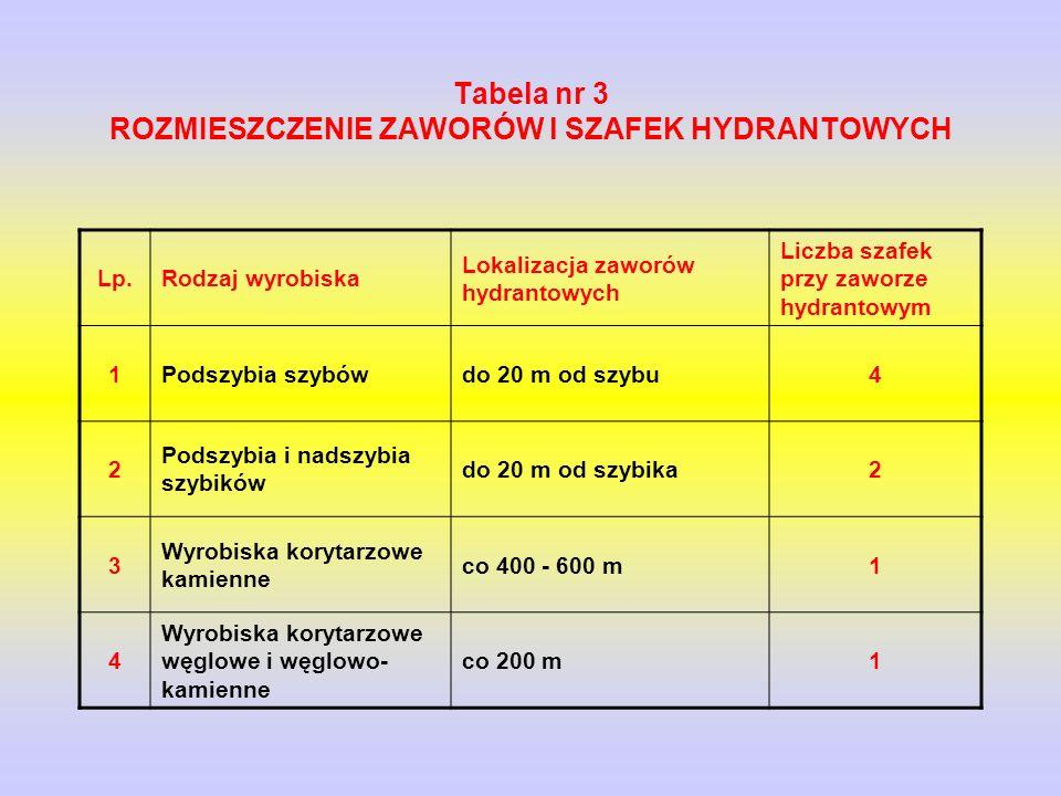 Tabela nr 3 ROZMIESZCZENIE ZAWORÓW l SZAFEK HYDRANTOWYCH Lp.Rodzaj wyrobiska Lokalizacja zaworów hydrantowych Liczba szafek przy zaworze hydrantowym 1Podszybia szybówdo 20 m od szybu4 2 Podszybia i nadszybia szybików do 20 m od szybika2 3 Wyrobiska korytarzowe kamienne co 400 - 600 m1 4 Wyrobiska korytarzowe węglowe i węglowo- kamienne co 200 m1