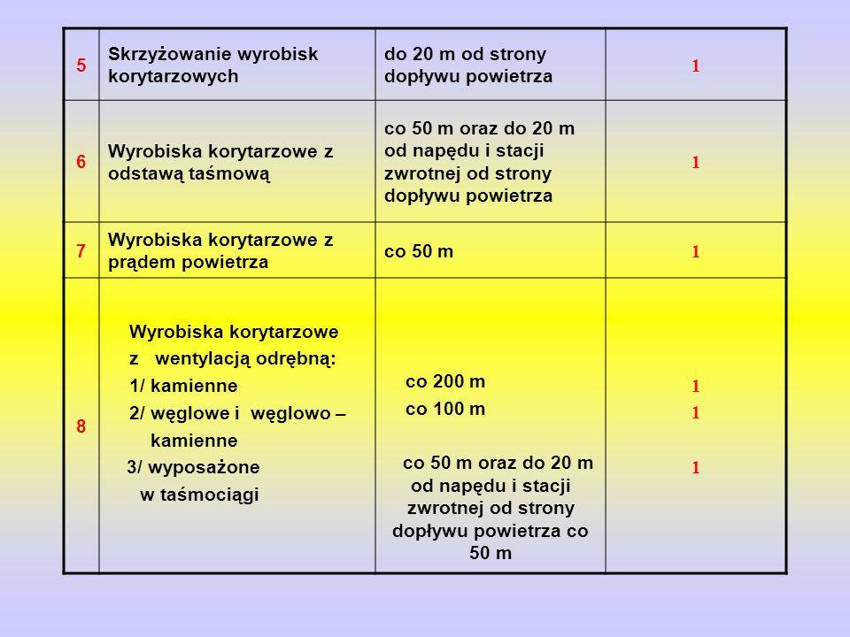 5 Skrzyżowanie wyrobisk korytarzowych do 20 m od strony dopływu powietrza 1 6 Wyrobiska korytarzowe z odstawą taśmową co 50 m oraz do 20 m od napędu i stacji zwrotnej od strony dopływu powietrza 1 7 Wyrobiska korytarzowe z prądem powietrza co 50 m 1 8 Wyrobiska korytarzowe z wentylacją odrębną: 1/ kamienne 2/ węglowe i węglowo – kamienne 3/ wyposażone w taśmociągi co 200 m co 100 m co 50 m oraz do 20 m od napędu i stacji zwrotnej od strony dopływu powietrza co 50 m 111111