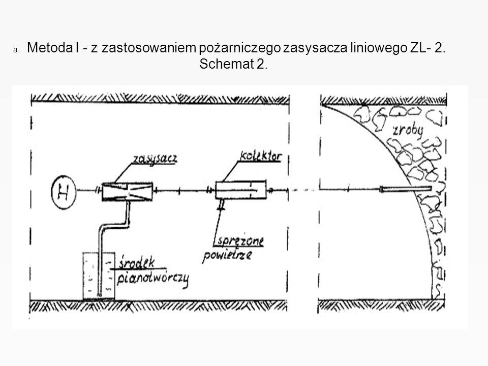 a. Metoda l - z zastosowaniem pożarniczego zasysacza liniowego ZL- 2. Schemat 2.