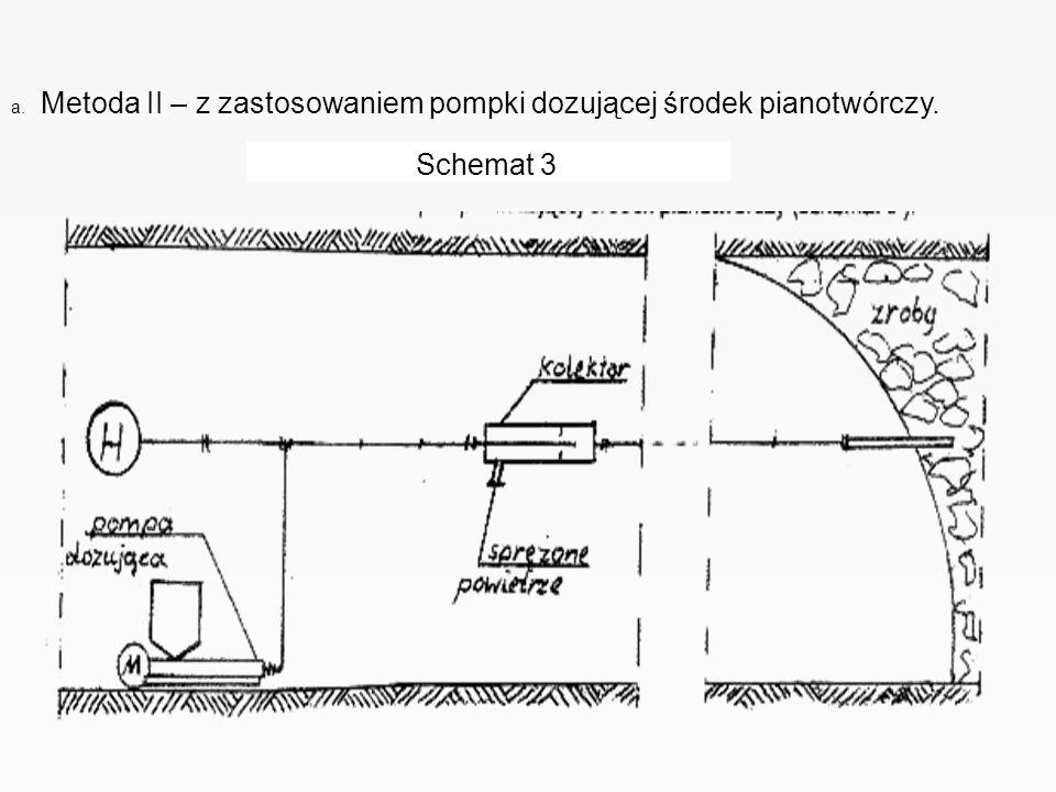 a. Metoda II – z zastosowaniem pompki dozującej środek pianotwórczy. Schemat 3