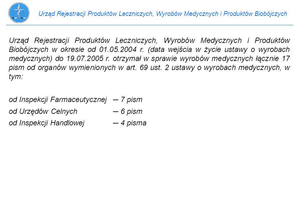Urząd Rejestracji Produktów Leczniczych, Wyrobów Medycznych i Produktów Biobójczych Urząd Rejestracji Produktów Leczniczych, Wyrobów Medycznych i Prod