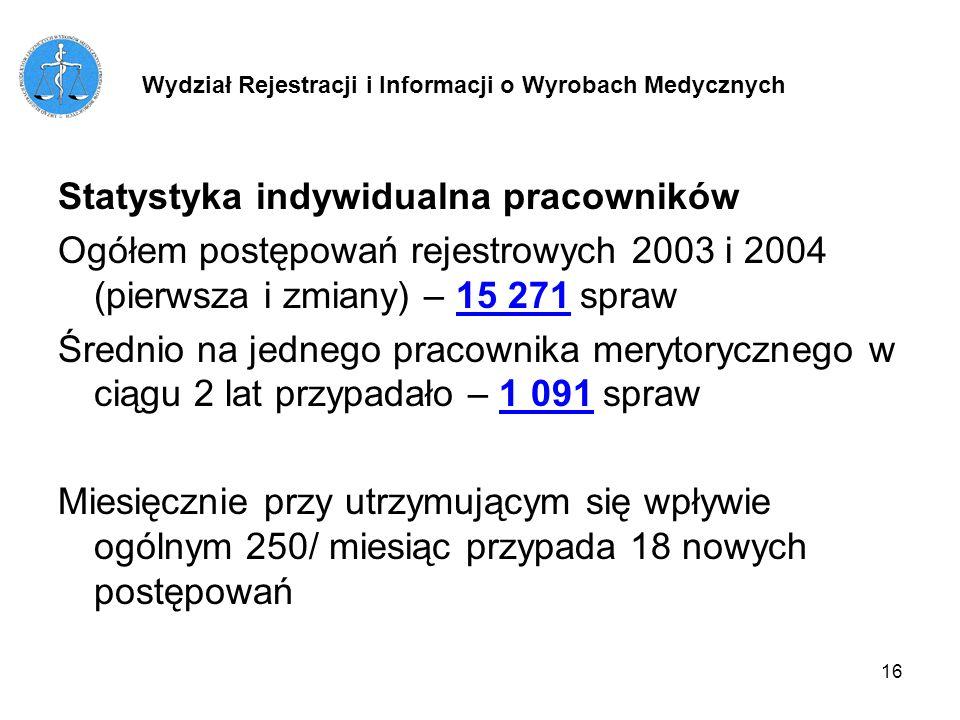 16 Statystyka indywidualna pracowników Ogółem postępowań rejestrowych 2003 i 2004 (pierwsza i zmiany) – 15 271 spraw Średnio na jednego pracownika mer