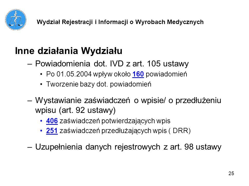 25 Inne działania Wydziału –Powiadomienia dot. IVD z art. 105 ustawy Po 01.05.2004 wpływ około 160 powiadomień Tworzenie bazy dot. powiadomień –Wystaw